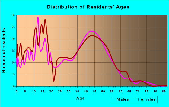 Age and Sex of Residents in Lac Amora in Broomfield, CO