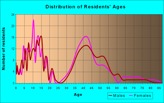 Age and Sex of Residents in Ridgeview Heights in Broomfield, CO