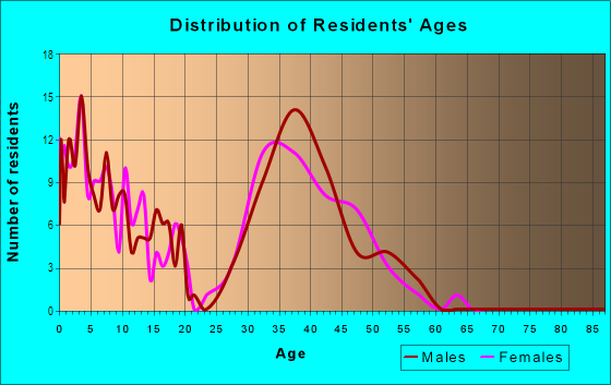 Age and Sex of Residents in Trails At Westlake in Broomfield, CO