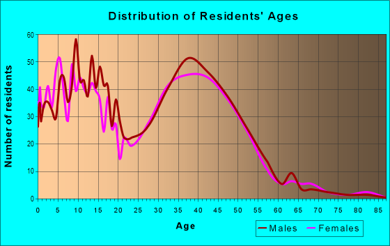 Age and Sex of Residents in Westlake Village in Broomfield, CO